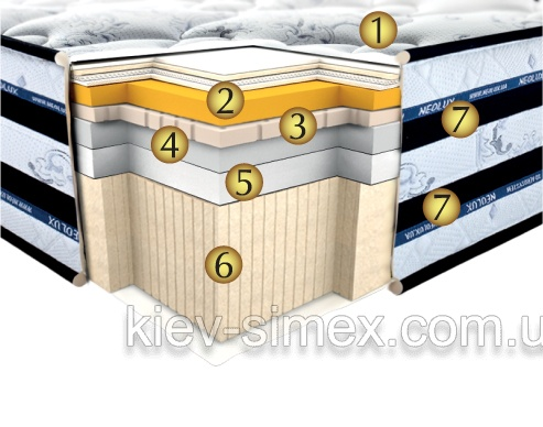 Схема матраса в разрезе